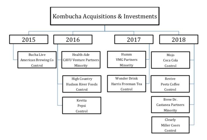 Kombucha Acquisitions.jpeg